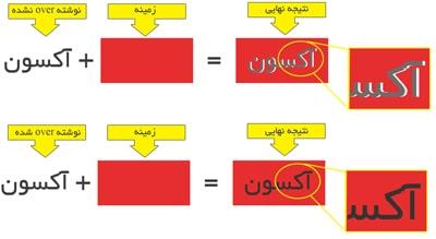 راهنمای آموزش طراحی و چاپ
